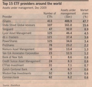etf-world-top-15-providers-2009