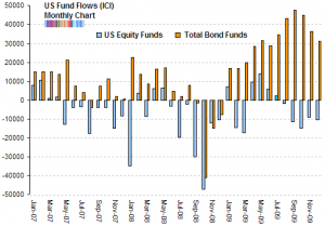 fund-flows-2007-2009-ici-equity-bonds1