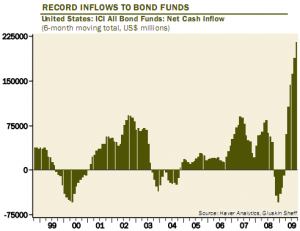 record-inflows-to-bond-funds-long-term-chart