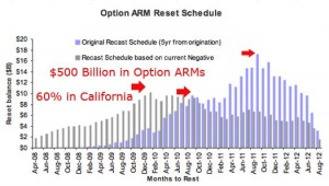 subprime-option-arm_reset1