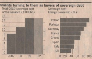 total-sovereign-debt-gross-issuance-2007-2010e-and-foreign-ownership
