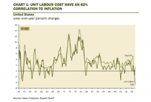 us-inflation-and-labour-cost-correlation-chart-1948-2009