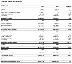 banco-sabadell-ratios-capital-2009