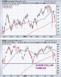 canadian-and-australian-dollar-chart-oct-09-21-may-10