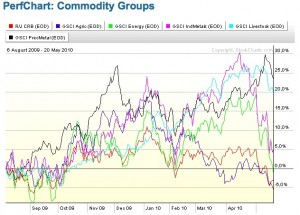 chart-commodities-sector-performance-6-ag-09-a-20-may-10