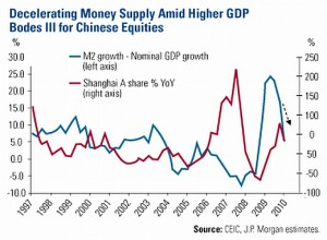 china-m2-money-supply-and-shaghai-stock-index-1997-apr-10