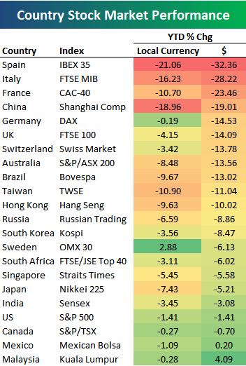 countries-stock-exchanges-performance-may-10