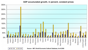 gdp-world-countries-growth-1990-2006
