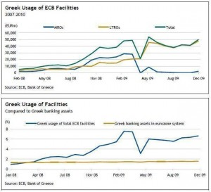 greek-usage-of-ecb-facilities-feb-07-feb-10