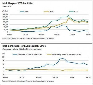 irish-usage-of-ecb-facilities-feb-07-feb-10