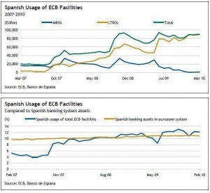 spanish-usage-of-ecb-facilities-feb-07-feb-10