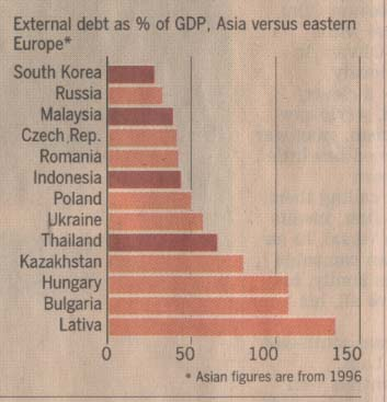 external-debt-as-gdp-by-countries-2008