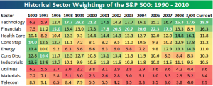 historical-s6p-sector-weights-jun-10
