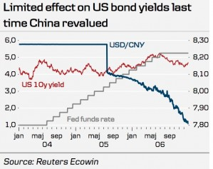 us-dollar-and-china-renmimbi-and-us-yields-fed-funds