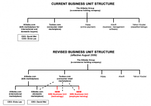 alibaba-business-structure-revised1
