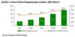 china-online-shopping-users-2007-2011