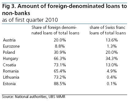 easter-european-countries-fx-loans-mar-10