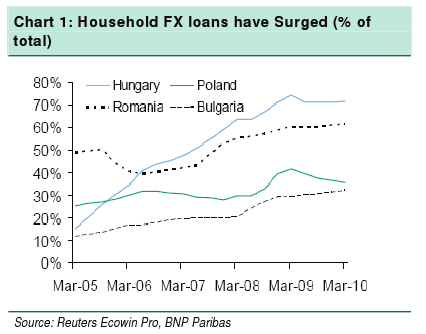 eastern-europe-household-fx-loans-source-bnp-paribas