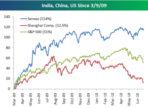 india-us-china-stock-indexs-low-2009-jun-10