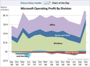 microsoft-operating-profit-by-divisions-sep-06-dec-09