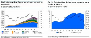 swiss-fx-loan-to-eurozone-eastern-countries-and-austria