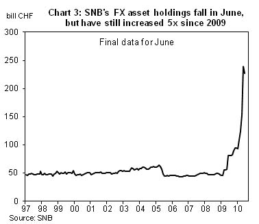 swissfxreserves-1997-jun10