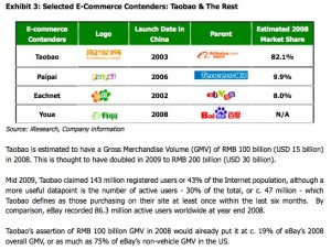 taobao-and-competitors-market-share-2009