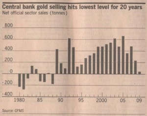 central-bank-gold-selling-1980-2009