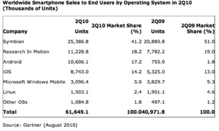 global-smartphone-oper-systems-sales-2qr-10-gartner