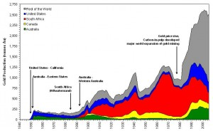 global_history_of_gold_production-1840-2005