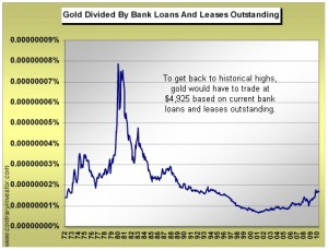 gold-chart-vs-bank-loans-1972-jul-10