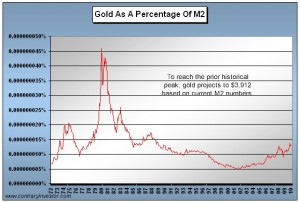gold-chart-vs-m2-1972-jul-10