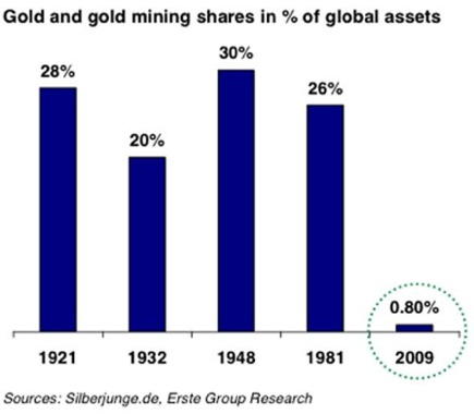 gold-gold-mines-as-total-world-assets