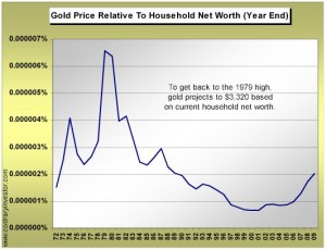 gold-historic-chart-vs-household-net-worth-1972-kul-10