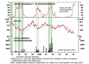 japan-yen-historic-intervention-1992-ag-2010