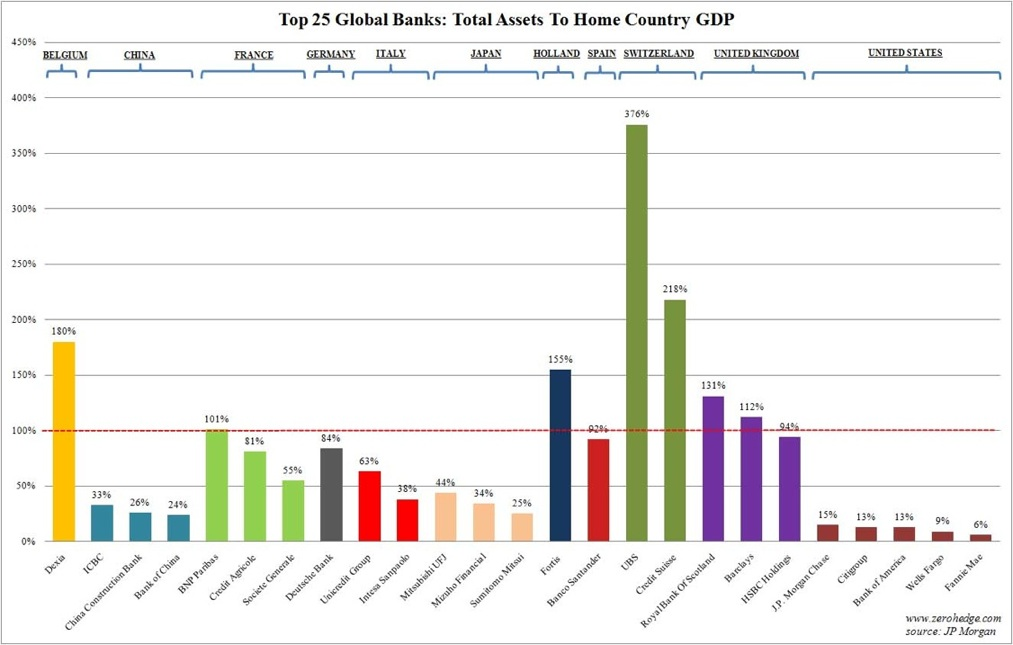 bank assets gdp