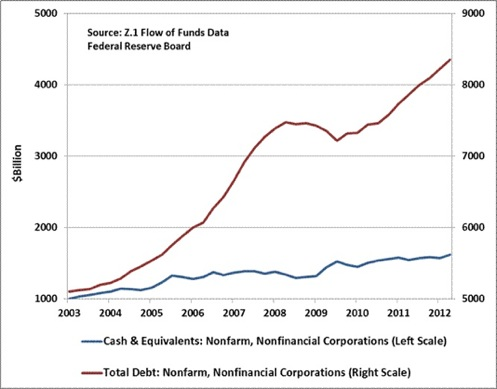 US companies cash & cash eqivalents vs total debt 2003-2012_Hussman