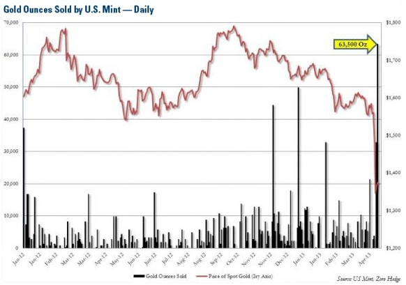 COM-Gold-Ounces-Sold-by-US-Mint apr-13
