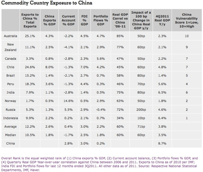 Commodity country exposure to China