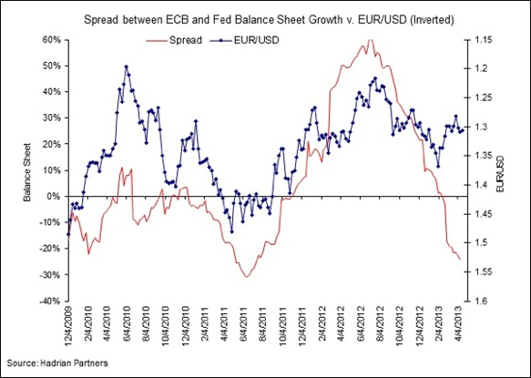 EUR_USD inverted and ECB-FED balance sheet spread 4-apr-13