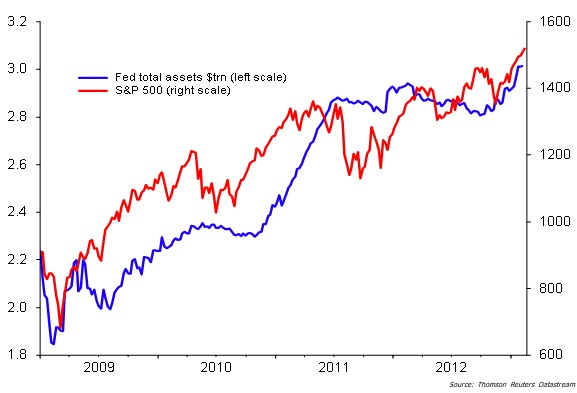 FED assets vs SP500 chart mid-apr-13