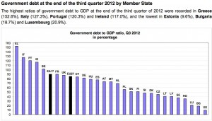 Eurozone countries public debt to GDP_Eurostat sept-12