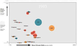 World countries private & public debt chart 1993