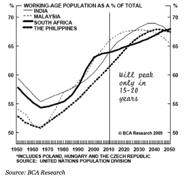 Demographic, India, malaysia Southafrica 1950-2050