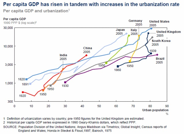 GDP per capita vs urbanization rate historic