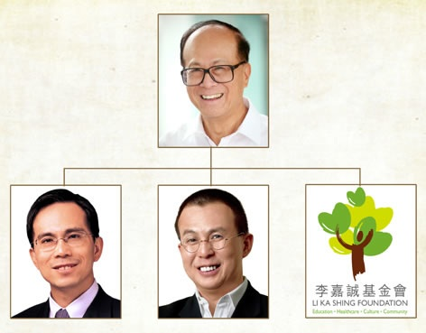 Li Ka-Shing photo with two sons
