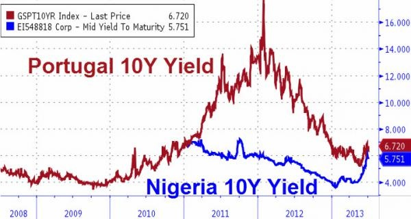 Portugal_Nigeria 10 yr bond yield chart 2008-2-jul-13_zerohedge