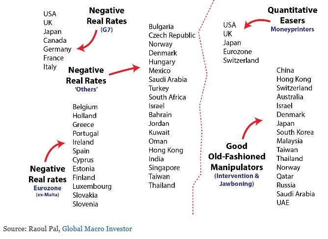 38 countries with negative real interest rates