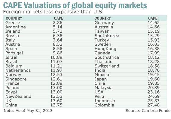 CAPE valuations global equity markets may-13