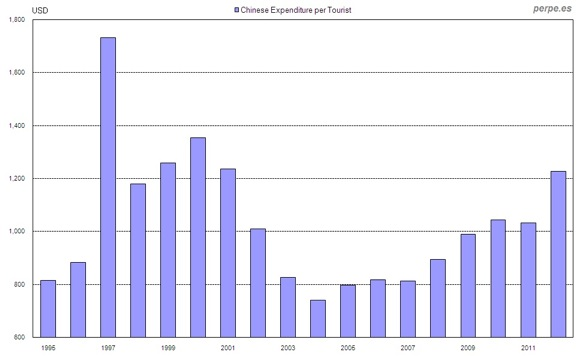 Chinese Expenditure per Tourist Sep 2013_perpe